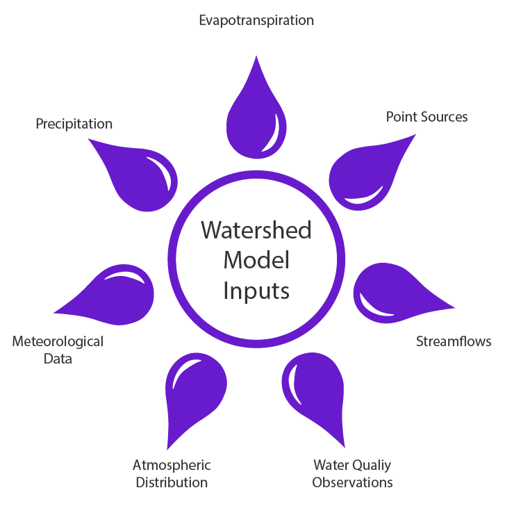Watershed Model Inputs